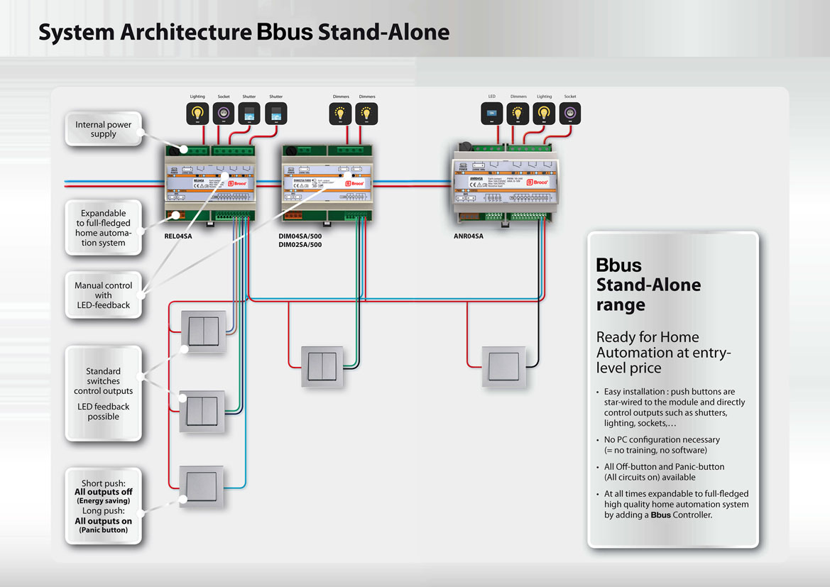 Broco Electrical - System Architecture Bbus Stand Alone