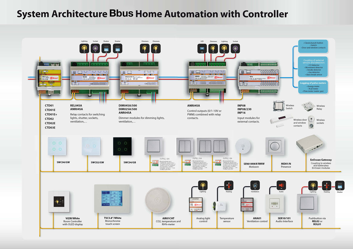 Broco Electrical - System Architecture Bbus Home Automation with Controller